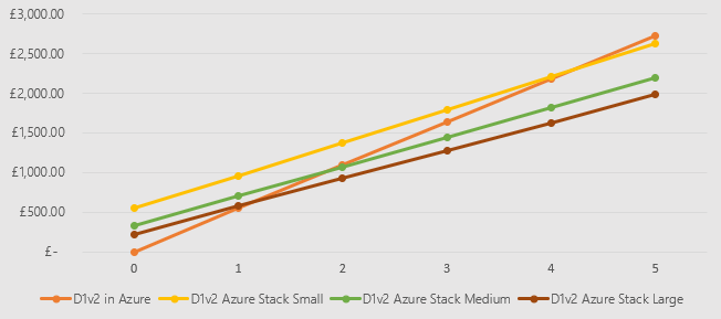 Azure Stack 5Y.png
