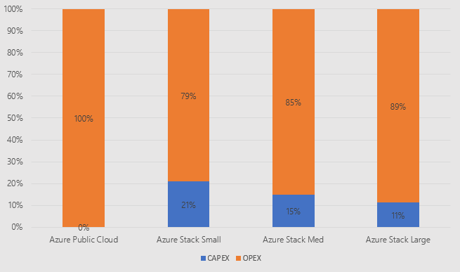 Azure Stack Costs.png