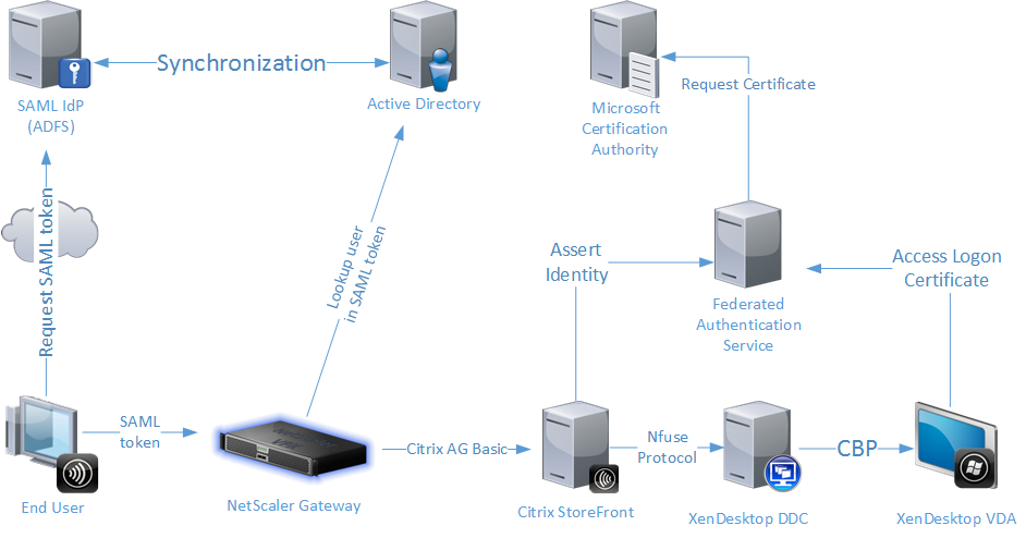 Citrix Federated Authentication Service