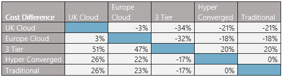 Cost of Cloud 2018 Table