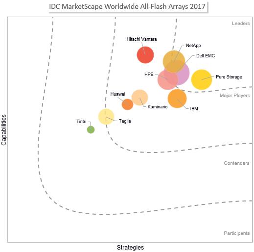IDC MarketScape Worldwide All-Flash Arrays 2017.png