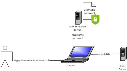 Microsoft KeyVault 1