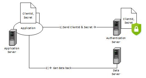 what is microsoft key vault