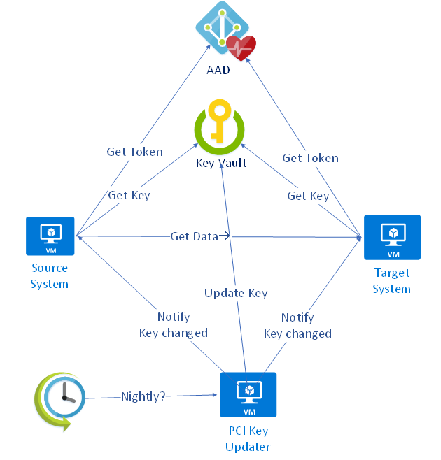 Microsoft KeyVault 6