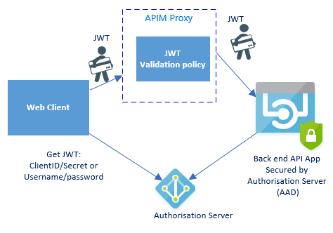 Discover How To Secure Your Azure API Management Infrastructure